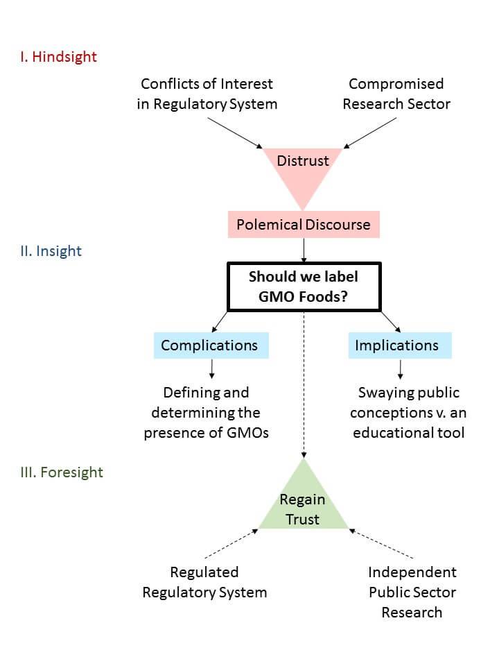 GMO Debates Figure 1